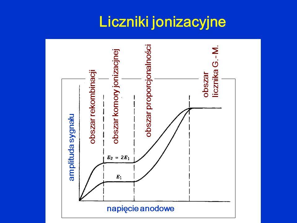 Liczniki jonizacyjne obszar licznika G.- M. obszar proporcjonalności
