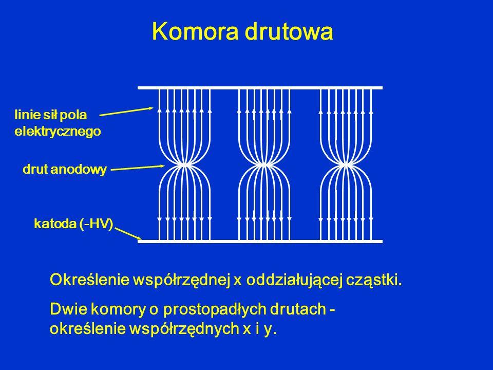 Komora drutowa Określenie współrzędnej x oddziałującej cząstki.