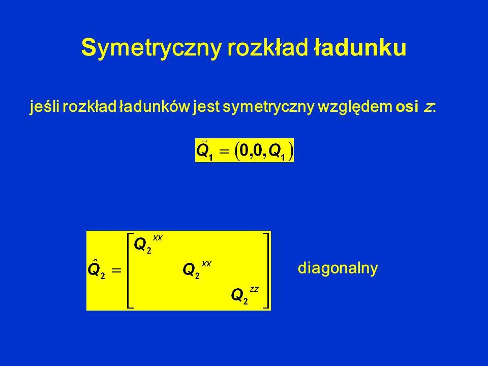 Symetryczny rozkład ładunku