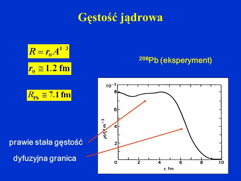 Gęstość jądrowa 208Pb (eksperyment) prawie stała gęstość