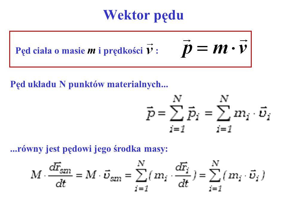 Wektor pędu Pęd ciała o masie m i prędkości :