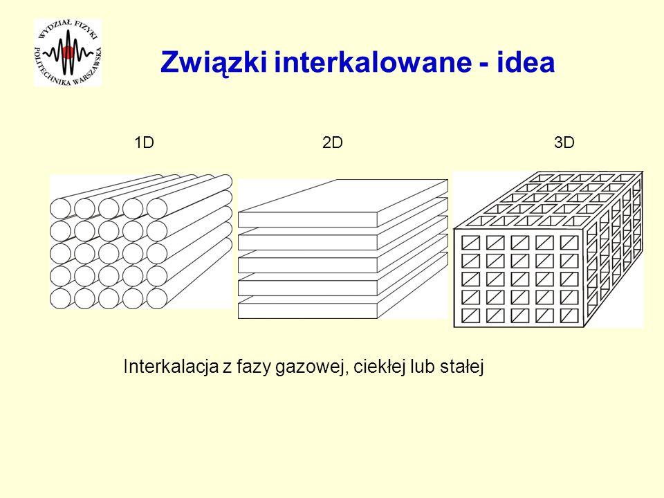Związki interkalowane - idea