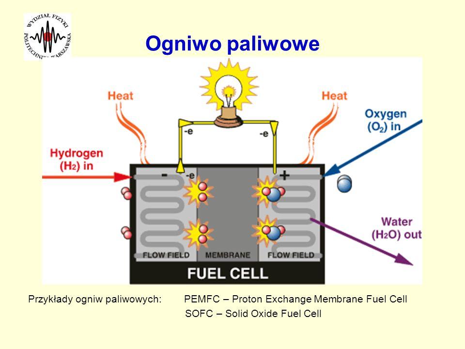 Ogniwo paliwowePrzykłady ogniw paliwowych: PEMFC – Proton Exchange Membrane Fuel Cell.