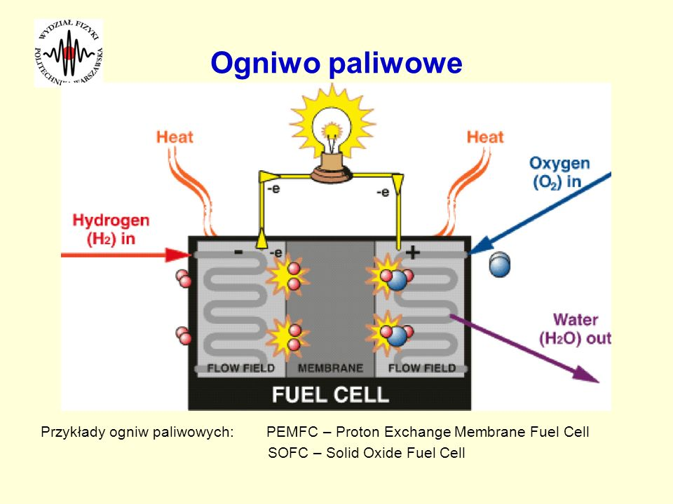 Ogniwo paliwowe Przykłady ogniw paliwowych: PEMFC – Proton Exchange Membrane Fuel Cell.