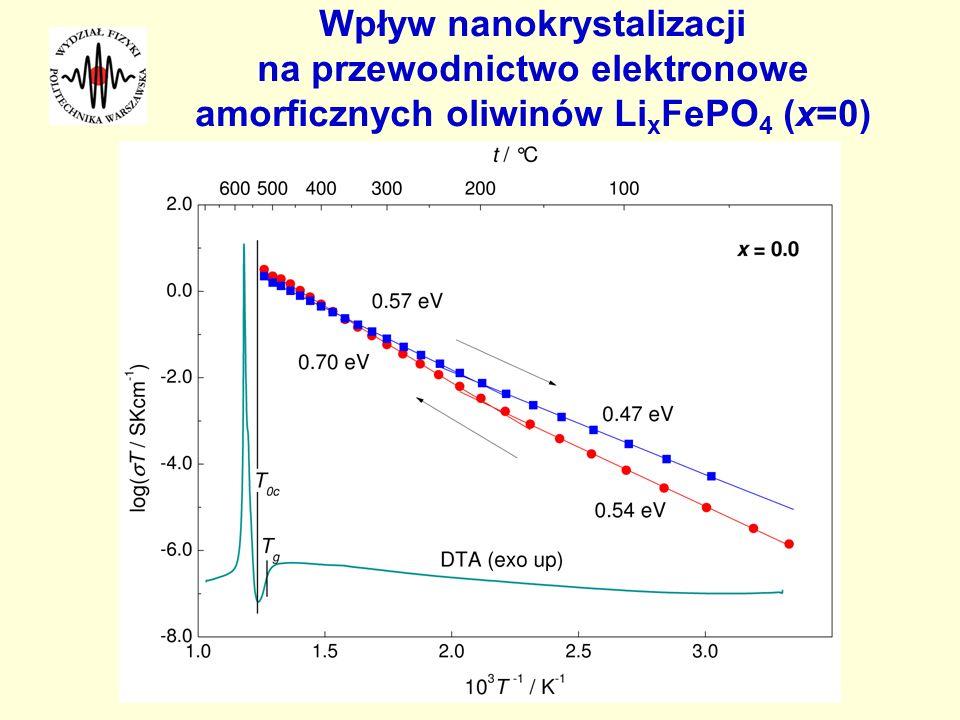 SwFIT - Vilnus 2007 Wpływ nanokrystalizacji na przewodnictwo elektronowe amorficznych oliwinów LixFePO4 (x=0)