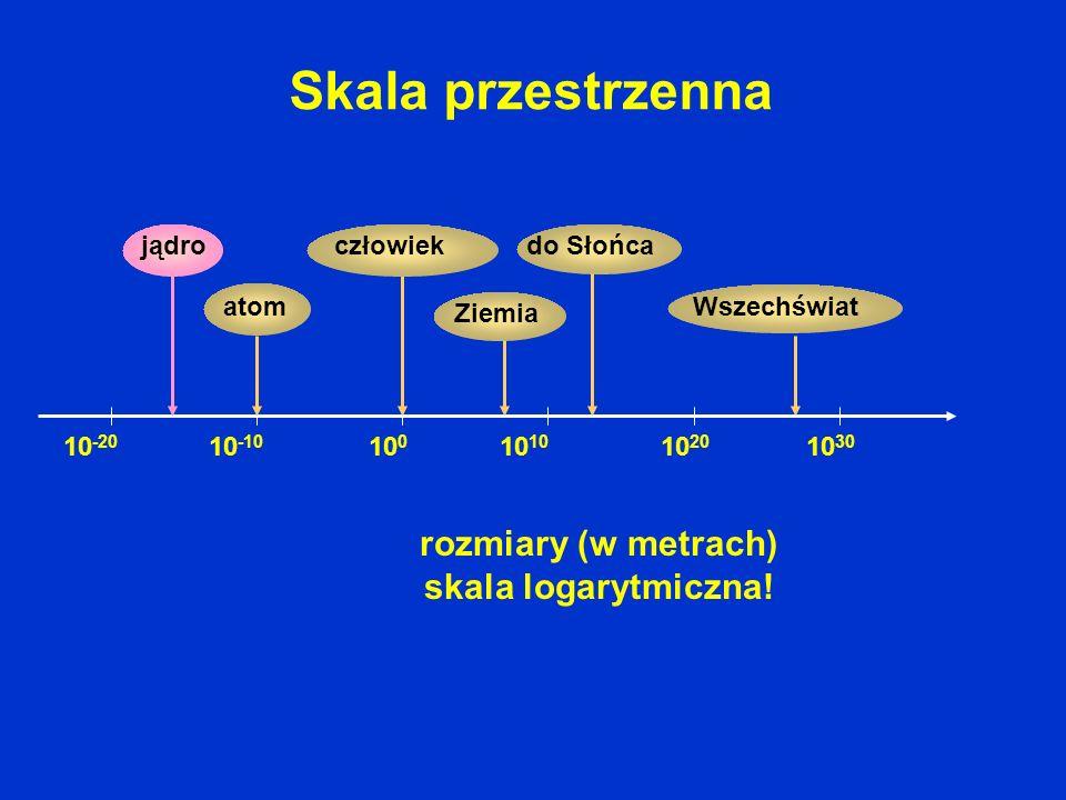 rozmiary (w metrach) skala logarytmiczna!