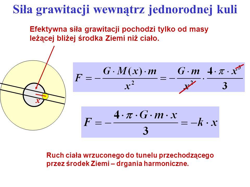 Siła grawitacji wewnątrz jednorodnej kuli