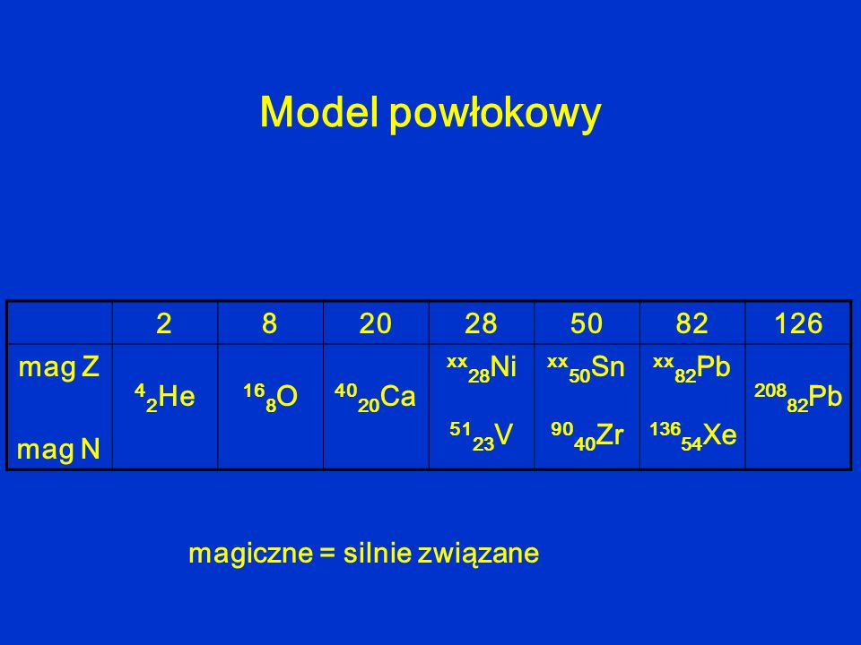 Model powłokowy 2 8 20 28 50 82 126 mag Z mag N 42He 168O 4020Ca