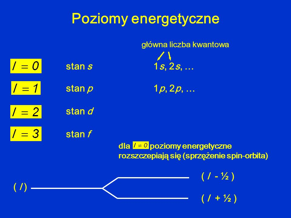 Poziomy energetyczne stan s 1s, 2s, … stan p 1p, 2p, … stan d stan f