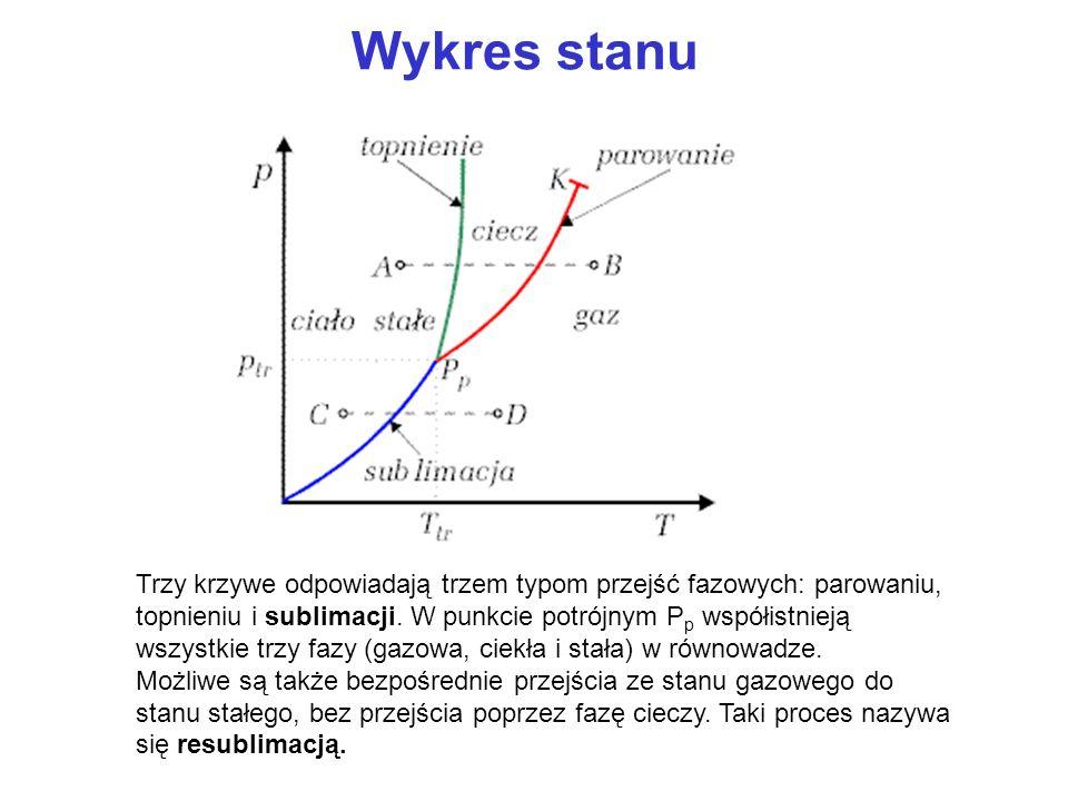 Wykres stanu