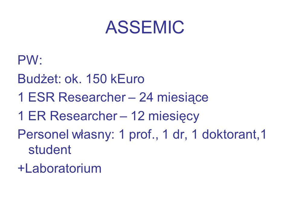 ASSEMIC PW: Budżet: ok. 150 kEuro 1 ESR Researcher – 24 miesiące