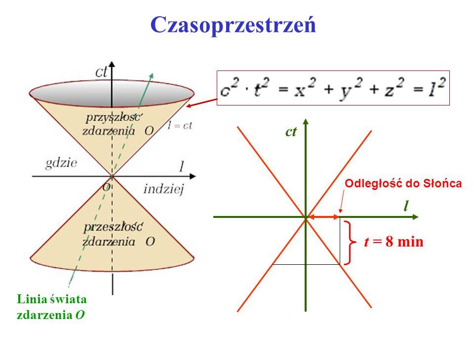 Czasoprzestrzeń ct l t = 8 min Linia świata zdarzenia O