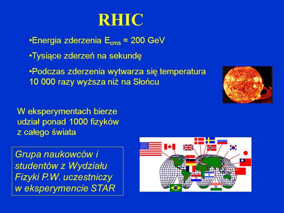 RHIC Energia zderzenia Ecms = 200 GeV. Tysiące zderzeń na sekundę. Podczas zderzenia wytwarza się temperatura 10 000 razy wyższa niż na Słońcu.