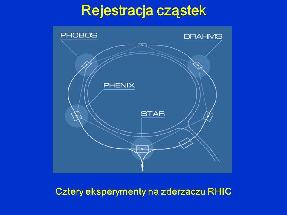 Cztery eksperymenty na zderzaczu RHIC