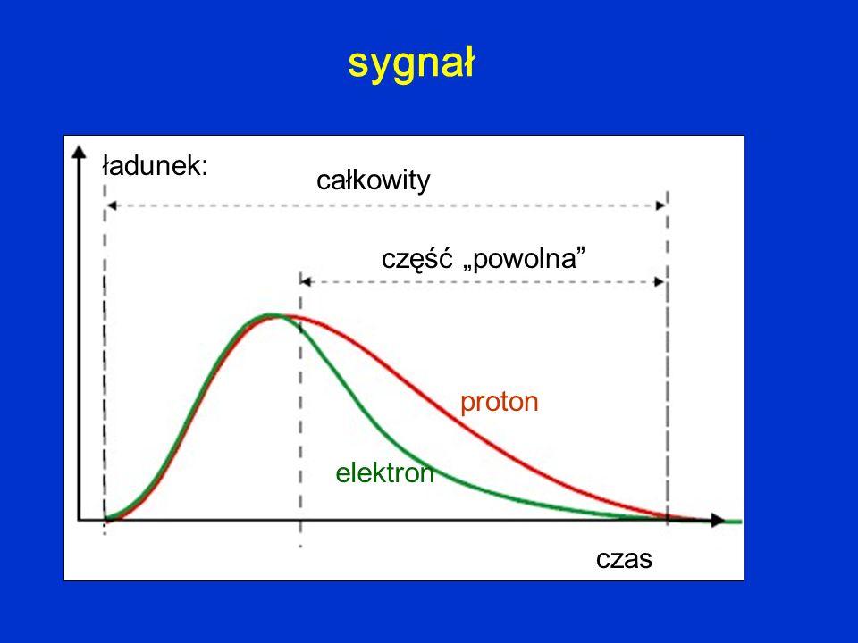 """sygnał czas ładunek: całkowity część """"powolna elektron proton"""
