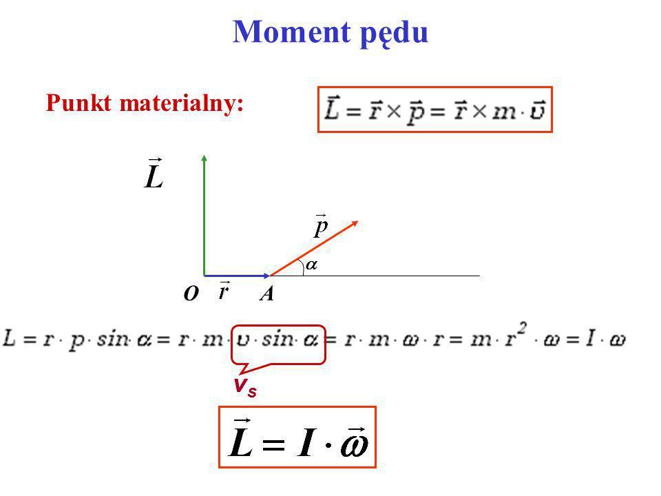 Moment pędu Punkt materialny:  O A vs
