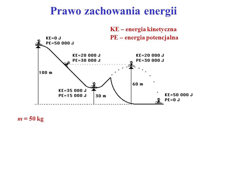 Prawo zachowania energii