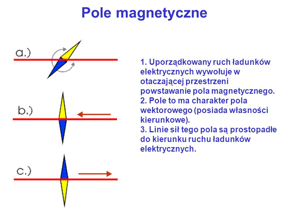 Pole magnetyczne Uporządkowany ruch ładunków elektrycznych wywołuje w otaczającej przestrzeni powstawanie pola magnetycznego.