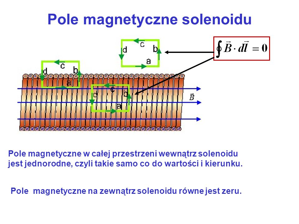 Pole magnetyczne solenoidu