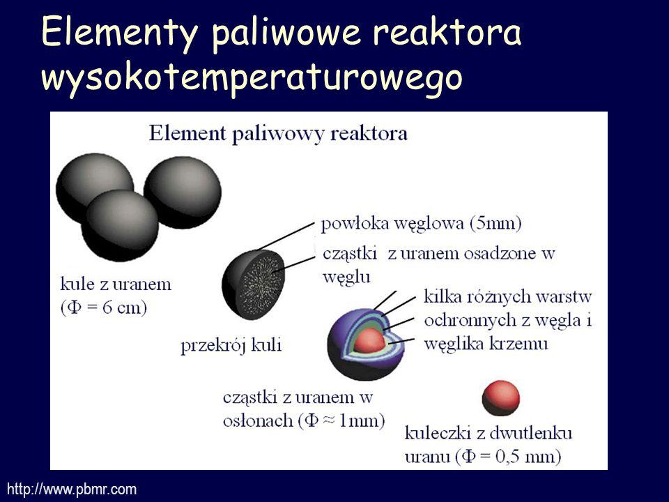 Elementy paliwowe reaktora wysokotemperaturowego