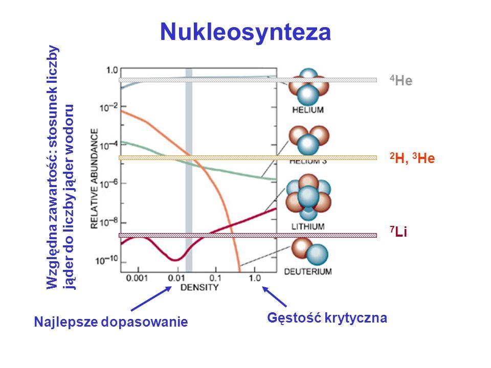 Nukleosynteza4He. Względna zawartość: stosunek liczby jąder do liczby jąder wodoru. 2H, 3He. 7Li. Najlepsze dopasowanie.