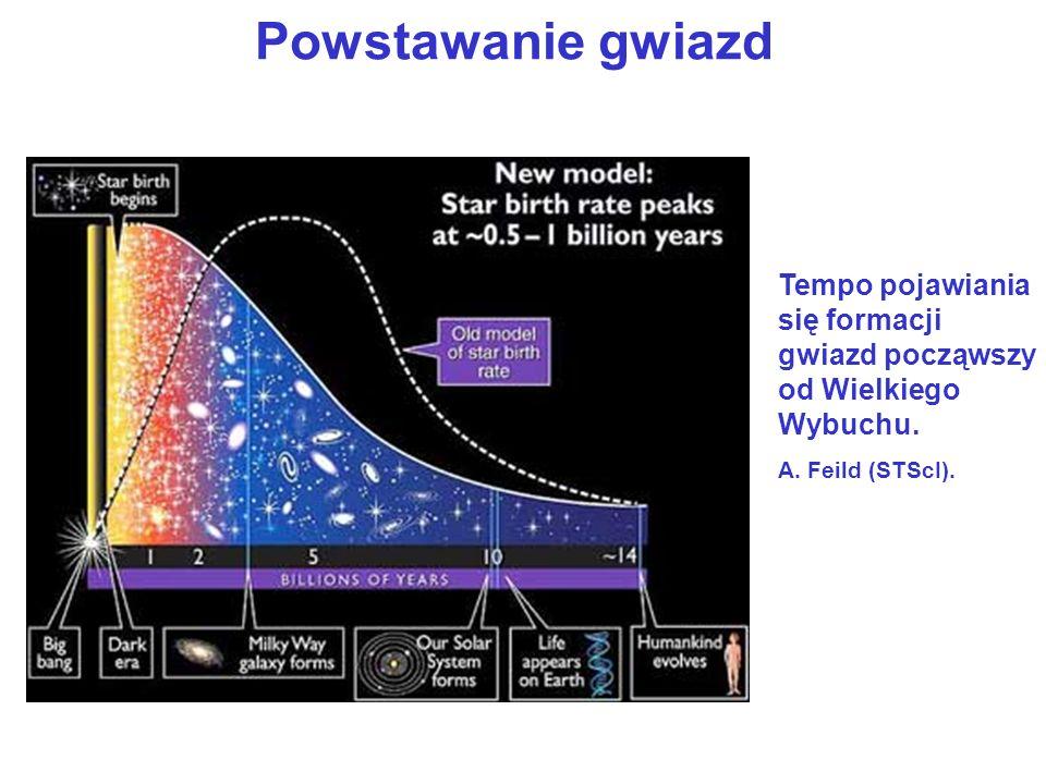 Powstawanie gwiazdTempo pojawiania się formacji gwiazd począwszy od Wielkiego Wybuchu.