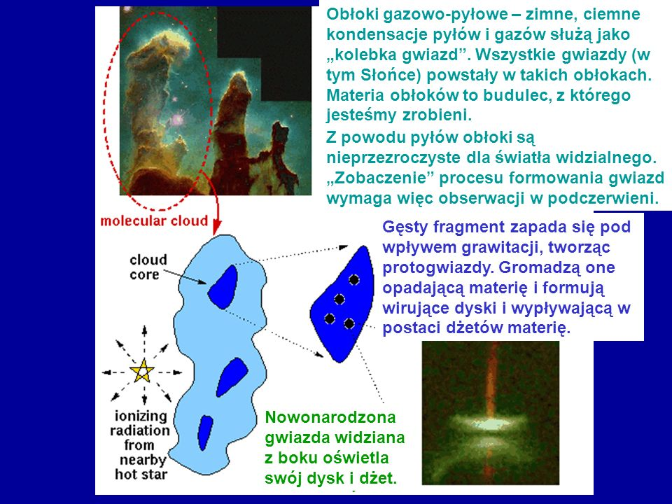 """Obłoki gazowo-pyłowe – zimne, ciemne kondensacje pyłów i gazów służą jako """"kolebka gwiazd . Wszystkie gwiazdy (w tym Słońce) powstały w takich obłokach. Materia obłoków to budulec, z którego jesteśmy zrobieni."""