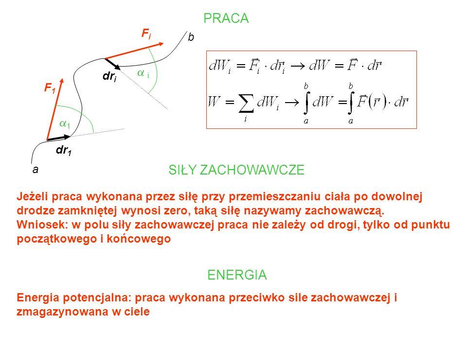 PRACA SIŁY ZACHOWAWCZE ENERGIA Fi b a i dri F1 a1 dr1 a