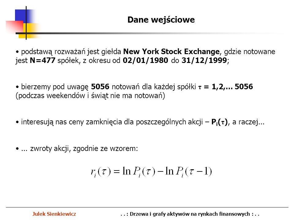 Dane wejściowe podstawą rozważań jest giełda New York Stock Exchange, gdzie notowane jest N=477 spółek, z okresu od 02/01/1980 do 31/12/1999;