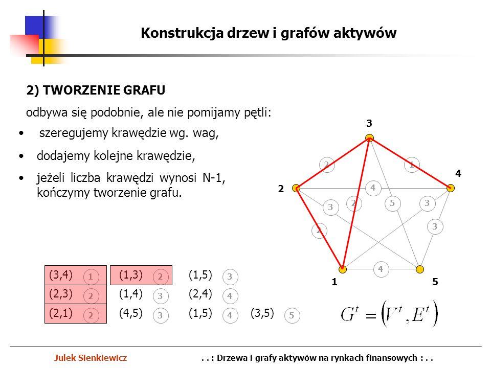 Konstrukcja drzew i grafów aktywów
