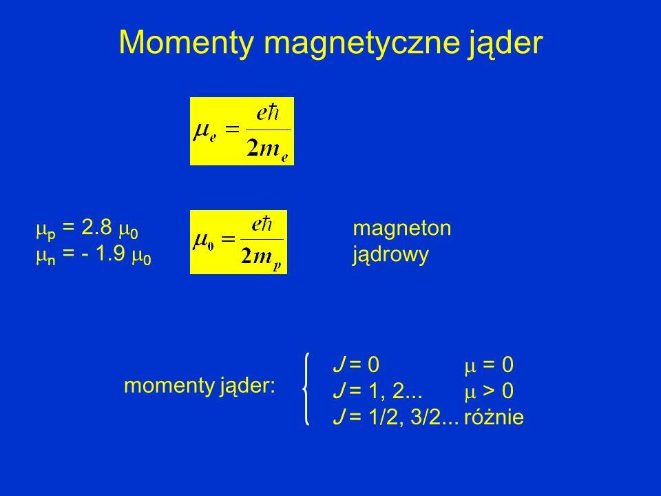Momenty magnetyczne jąder