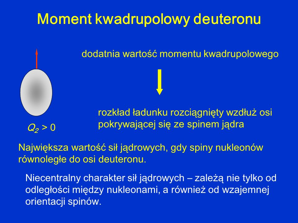 Moment kwadrupolowy deuteronu