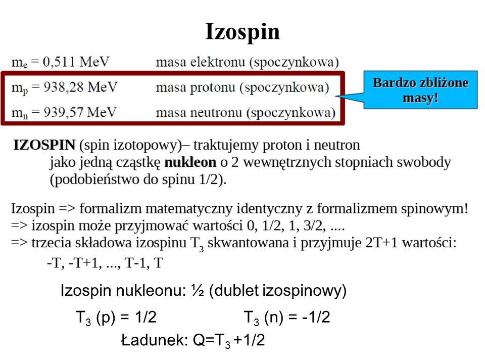 Izospin Izospin nukleonu: ½ (dublet izospinowy) T3 (p) = 1/2