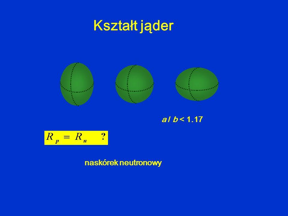Kształt jąder a / b < 1.17 naskórek neutronowy