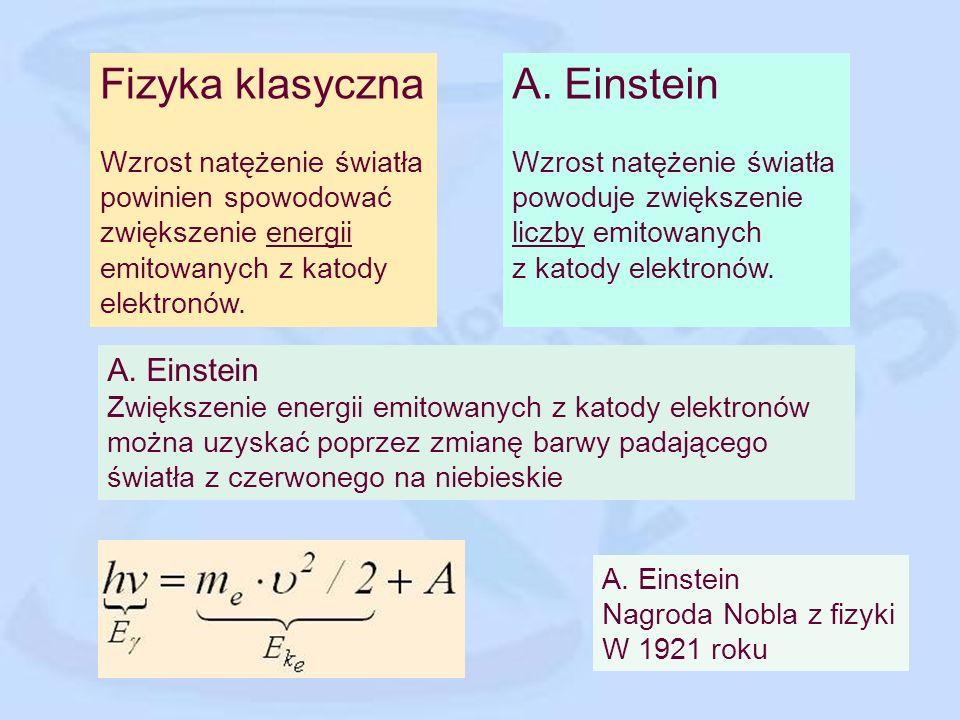 Fizyka klasyczna A. Einstein A. Einstein Wzrost natężenie światła