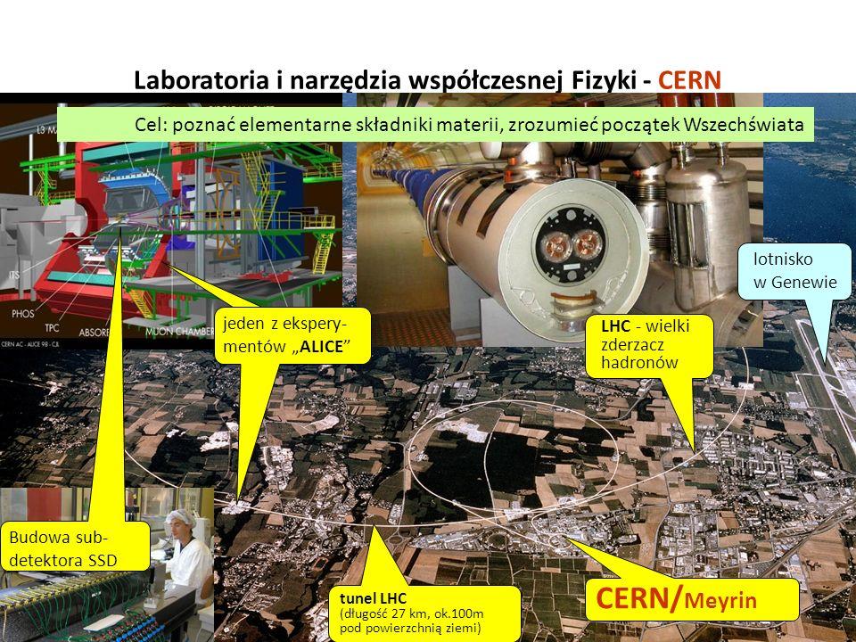 Laboratoria i narzędzia współczesnej Fizyki - CERN