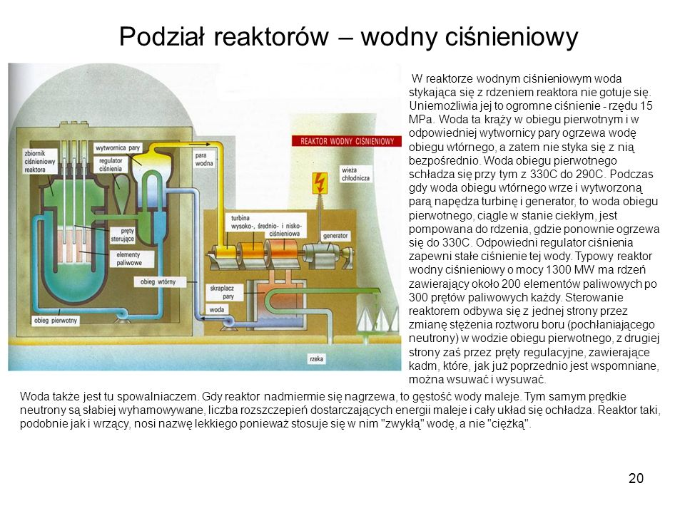 Podział reaktorów – wodny ciśnieniowy
