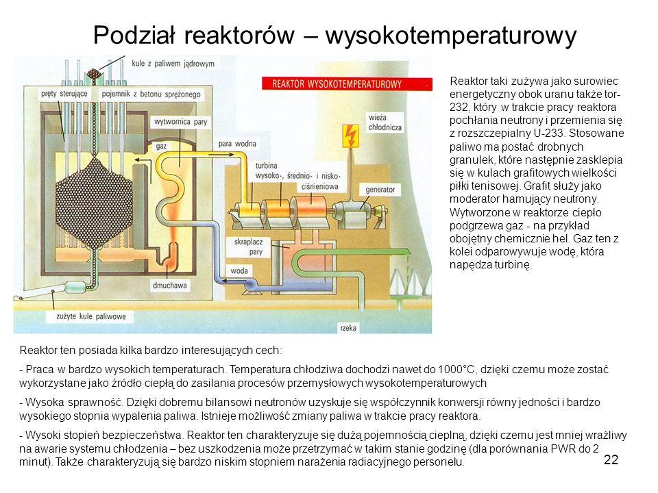 Podział reaktorów – wysokotemperaturowy