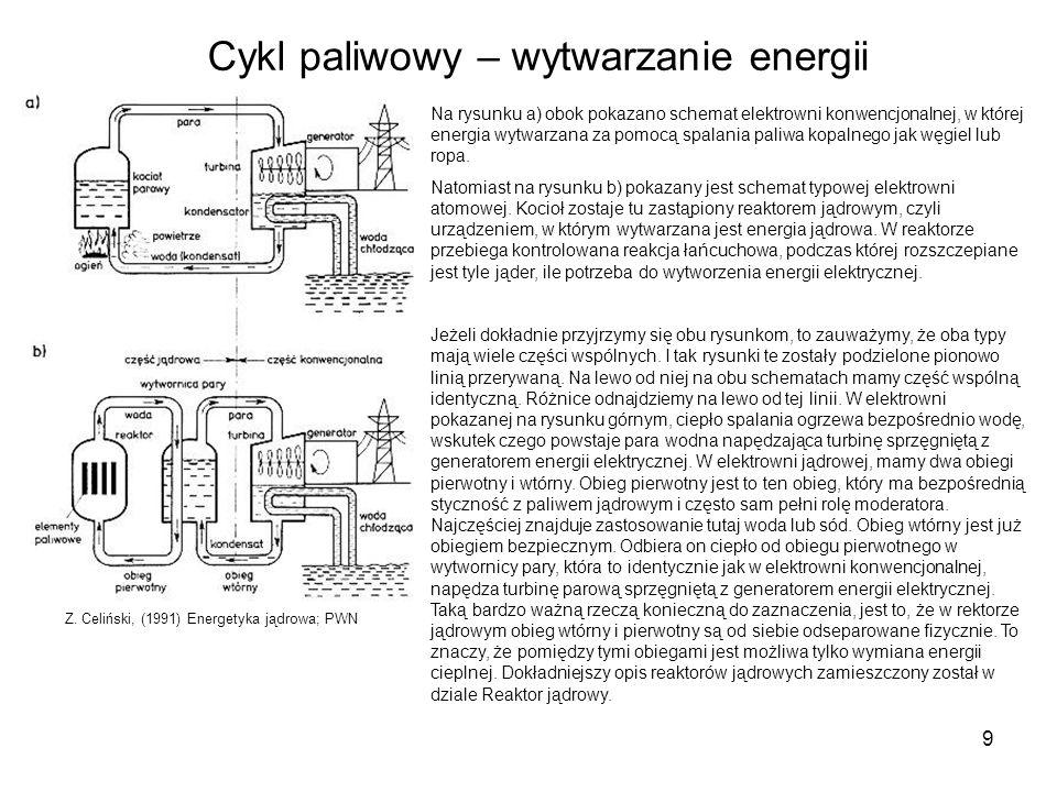 Cykl paliwowy – wytwarzanie energii