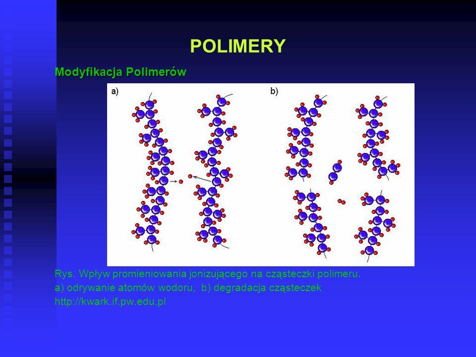 POLIMERY Modyfikacja Polimerów