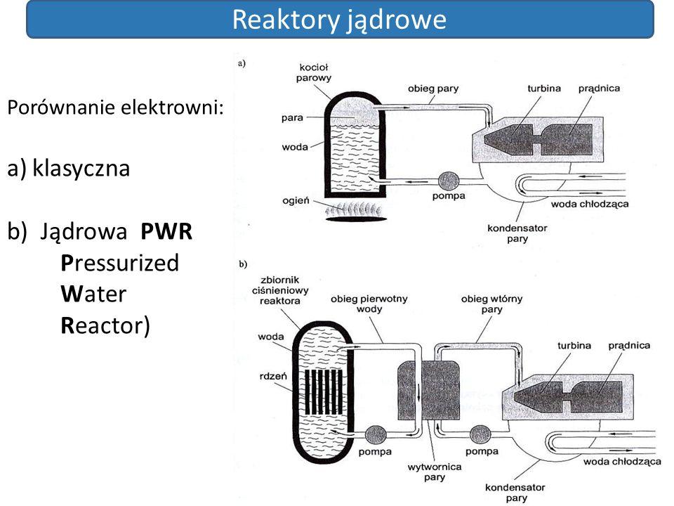Reaktory jądrowe klasyczna Jądrowa PWR Pressurized Water Reactor)
