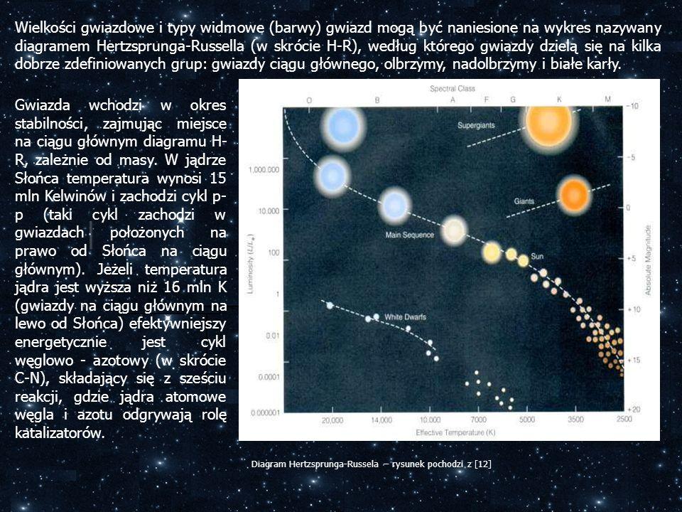 Wielkości gwiazdowe i typy widmowe (barwy) gwiazd mogą być naniesione na wykres nazywany diagramem Hertzsprunga-Russella (w skrócie H-R), według którego gwiazdy dzielą się na kilka dobrze zdefiniowanych grup: gwiazdy ciągu głównego, olbrzymy, nadolbrzymy i białe karły.