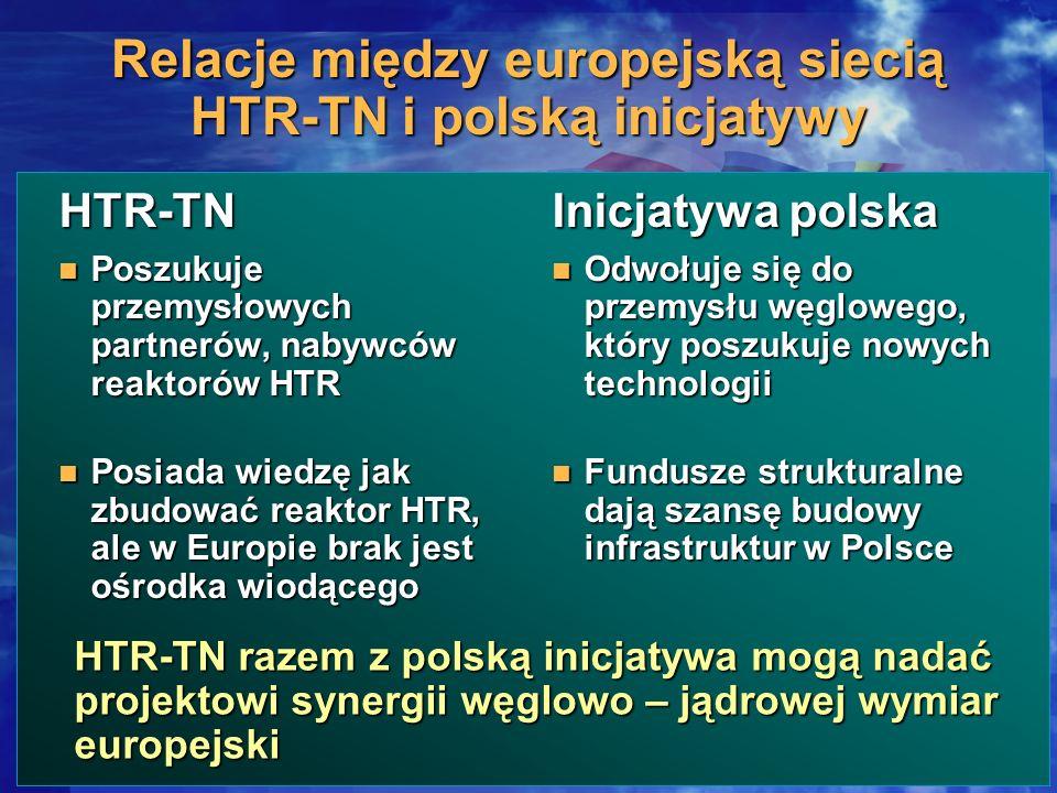 Relacje między europejską siecią HTR-TN i polską inicjatywy