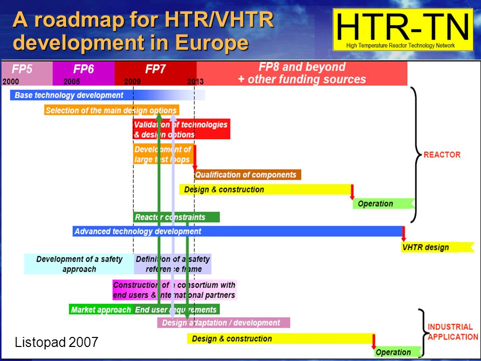 A roadmap for HTR/VHTR development in Europe