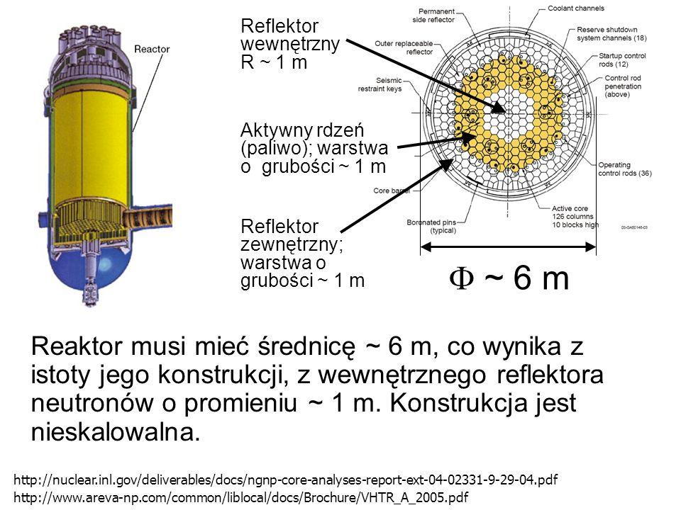 Reflektor wewnętrzny R ~ 1 m