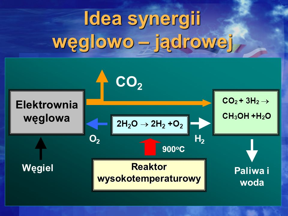Idea synergii węglowo – jądrowej