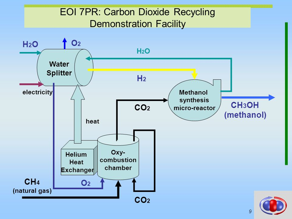 EOI 7PR: Carbon Dioxide Recycling Demonstration Facility