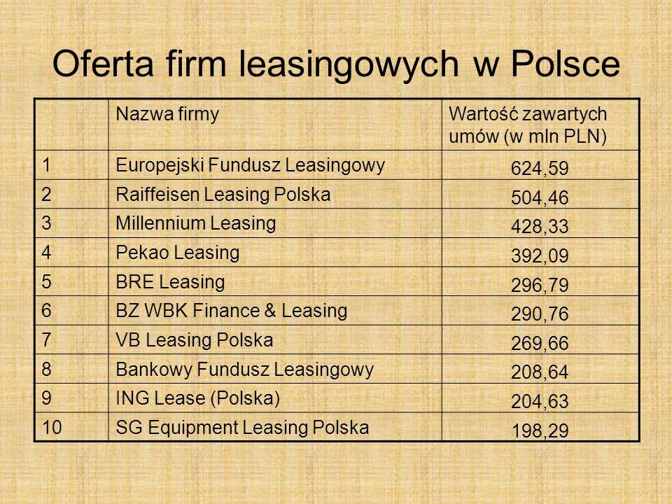 Oferta firm leasingowych w Polsce