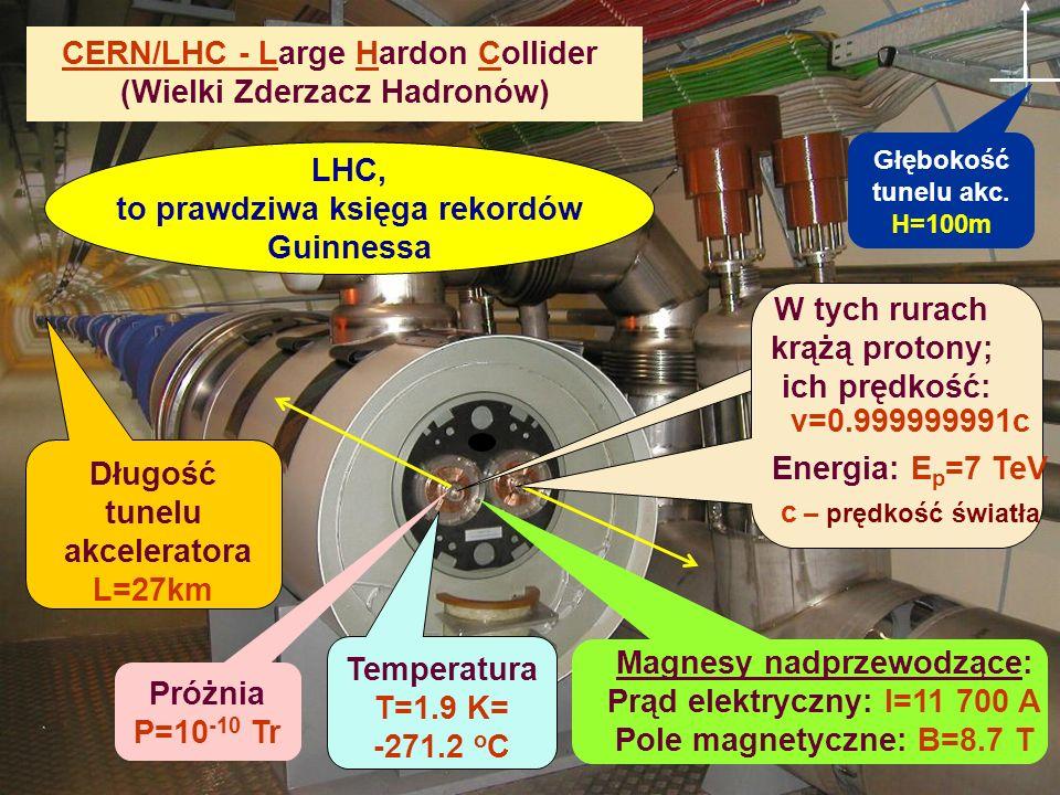 CERN/LHC - Large Hardon Collider (Wielki Zderzacz Hadronów)