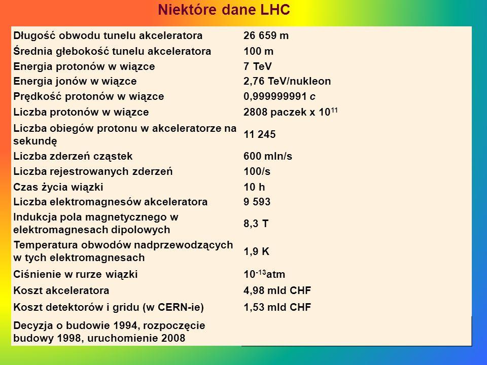 Niektóre dane LHC Długość obwodu tunelu akceleratora 26 659 m